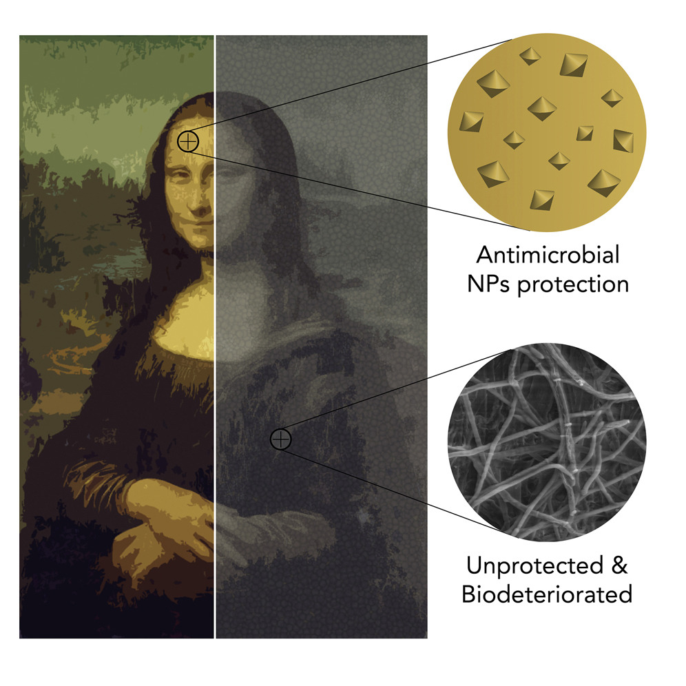 graphic comparative of antimicrobial NPs protections and unproctected & biodeteriorated on Leonardo Da Vinci's Mona Lisa - Graphic abstract